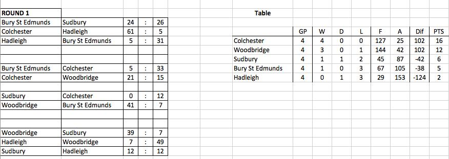 2015 table